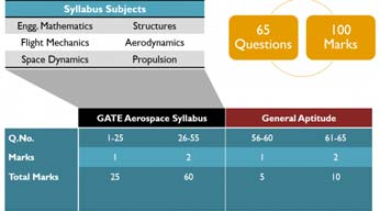 GATE Aerospace Paper Pattern