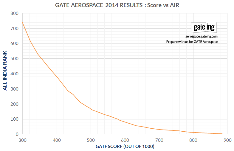 Cut-off GATE Aerospace 2014